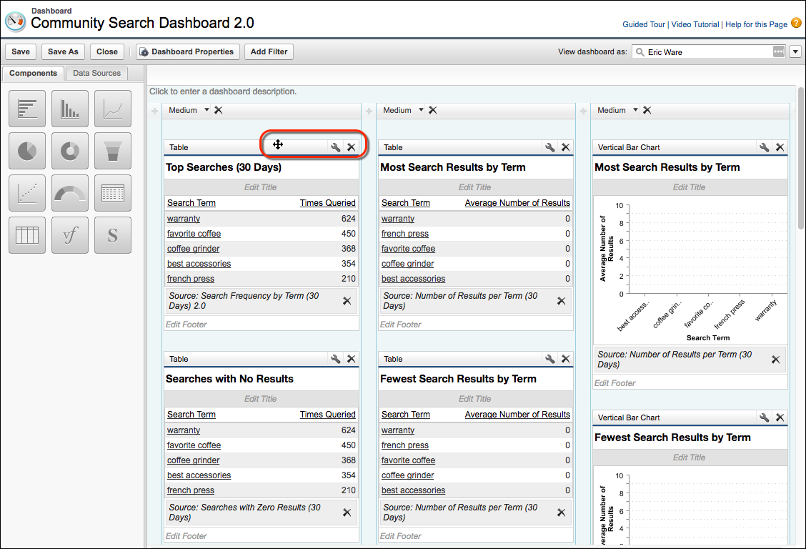 The Community Search Dashboard edit page, showing three columns of reports that can be moved and edited