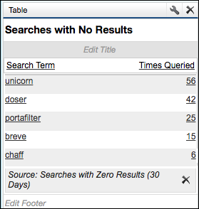 Searches with No Results report, showing a list of the top five search terms and the number of times each has been searched for in the community
