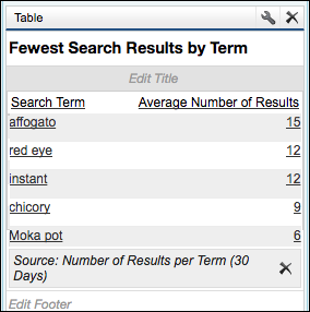 Fewest Search Results by Term report, showing a list of five search terms and average number of results for each term