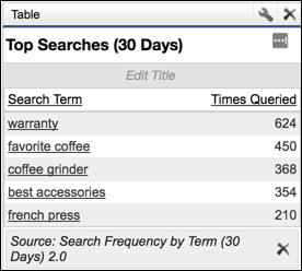 コミュニティの上位 5 個の検索語のリストと各検索語の検索回数を示している [上位の検索 (過去 30 日間)] レポート
