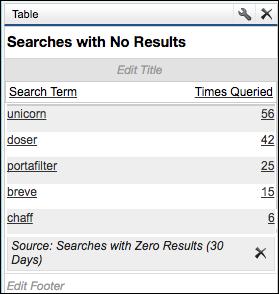 コミュニティの上位 5 個の検索語のリストと各検索語の検索回数を示している [結果なしの検索] レポート