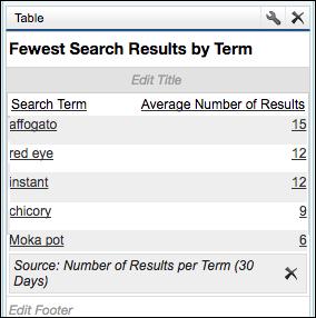Relatório Resultados da pesquisa com menos registros por termo mostrando uma lista de cinco termos de pesquisa e a quantidade média de resultados para cada termo