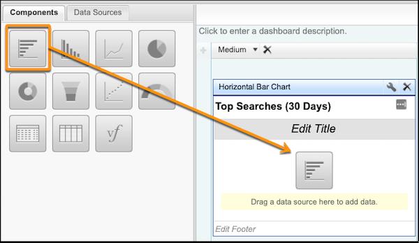 Painel de pesquisa de comunidade mostrando os tipos de relatório (gráfico de barras, tabela, etc.) e para onde arrastar o tipo de relatório desejado