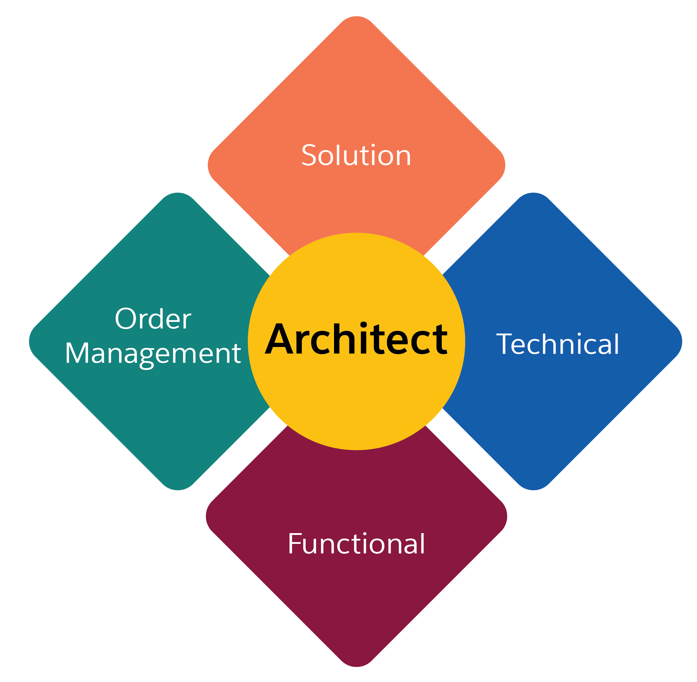 B2C Commerce architects can be functional, technical, technical order management, or solution.