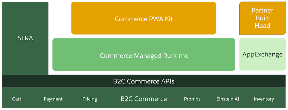Developers build headless apps with PWA Kit and Managed Runtime using ref apps via the App Exchange.