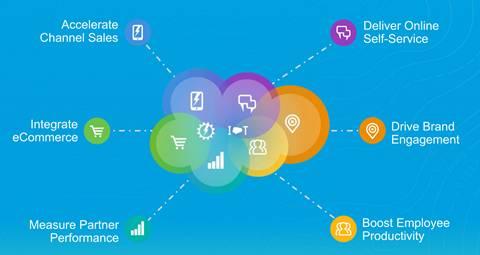 Todas as vantagens do Community Cloud: acelerar as vendas nos canais, integrar o comércio eletrônico, medir o desempenho dos parceiros, aumentar a produtividade dos funcionários, aumentar a interação com a marca e oferecer autoatendimento online.