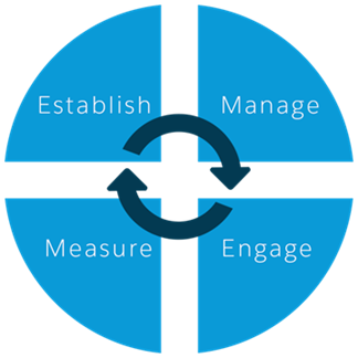 Community framework