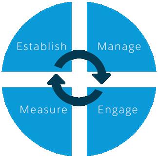 A screenshot of the community framework