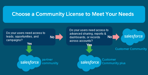 A screenshot choosing community licenses