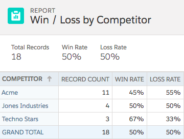 Finished Win/Loss by Competitor Report displaying win/loss rates for three competitors: Acme, Jones Industries, and Techno Stars