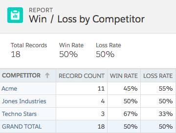 完成した [Win/Loss by Competitor (競合他社別成立/不成立)] レポートには、3 つの競合他社、Acme、Jones Industries、Techno Stars について成立率/不成立率が表示されている