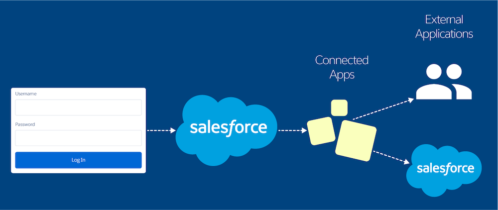 Image showing the SSO flow using connected apps as the service providers and Salesforce as the identity provider.