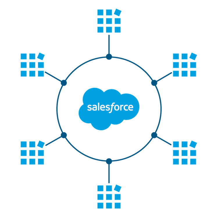 Image showing the connected app framework that integrates external applications with Salesforce.