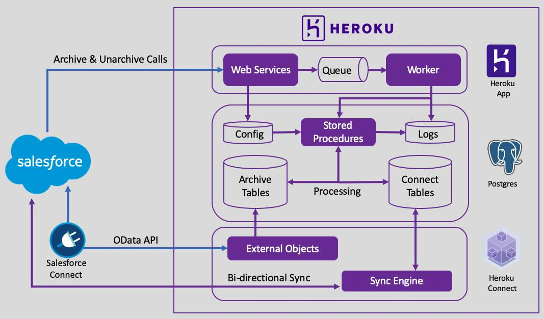 Solution architecture for data archiving using Heroku Connect, Salesforce Connect and Postgres.
