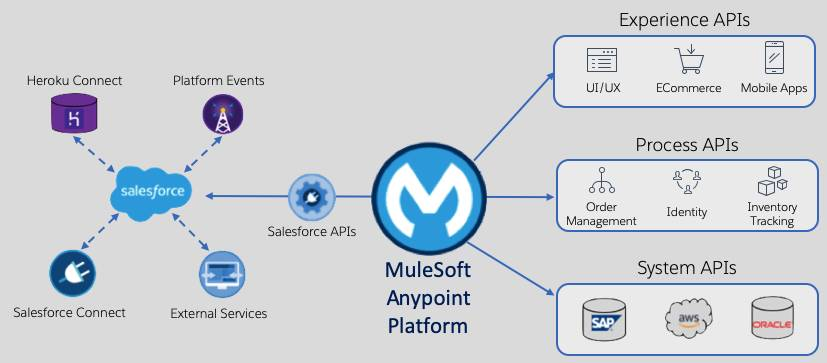 Salesforce, Heroku Connect, Salesforce Connect, External Services, and Platform Events are built-in solutions to extend core data with clicks or code. MuleSoft Anypoint Platform™ sends data through Salesforce APIs. MuleSoft Anypoint Platform proposes that integration functionality is divided into three parts, experiences, processes, and systems, creating API-led connectivity across any system, customer, and device.