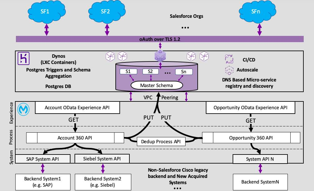 Solution architecture connecting multiple Salesforce orgs data and external data.