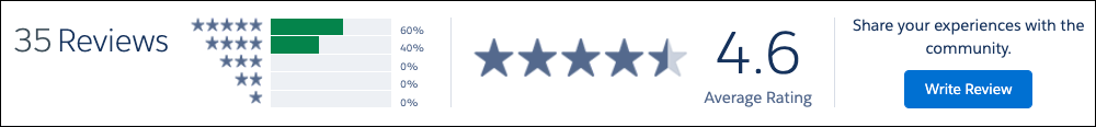 The star rating summary on Get Cloudy's AppExchange consultant listing