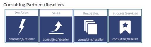ロールベースの学習ハブでは、販売プロセスの各フェーズに対応する情報が提供されます。
