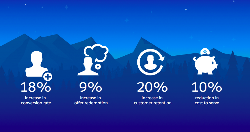 Great consumer experiences increase conversion rate (18%), offer redemption (9%), and customer retention (20%), while reducing cost to serve (10%).