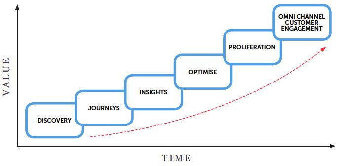 Implementierungsphasen Ihrer Kundenerfahrungs-Strategie