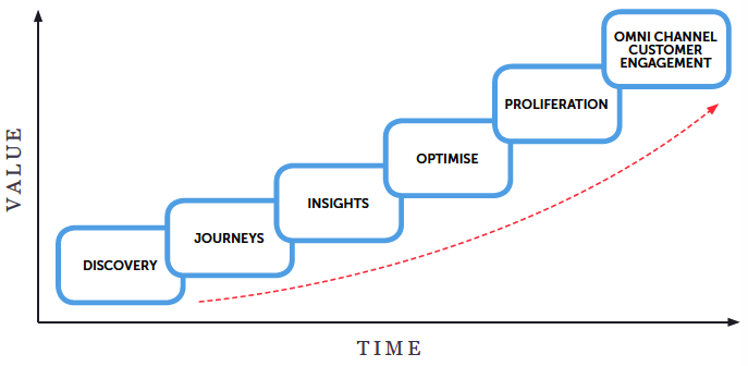 Fases de implementação da sua estratégia de experiência do consumidor.