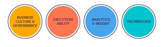Quatro principais áreas de impacto nos negócios