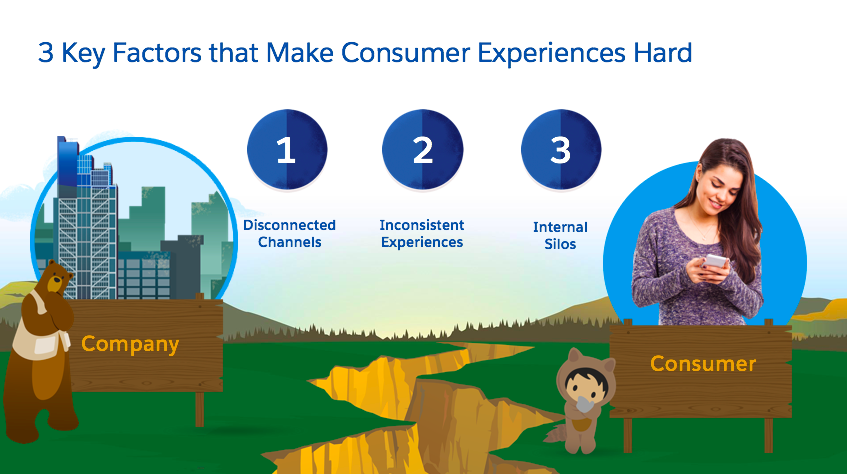 Corresponding diagram of 3 key factors that make consumer experiences hard.