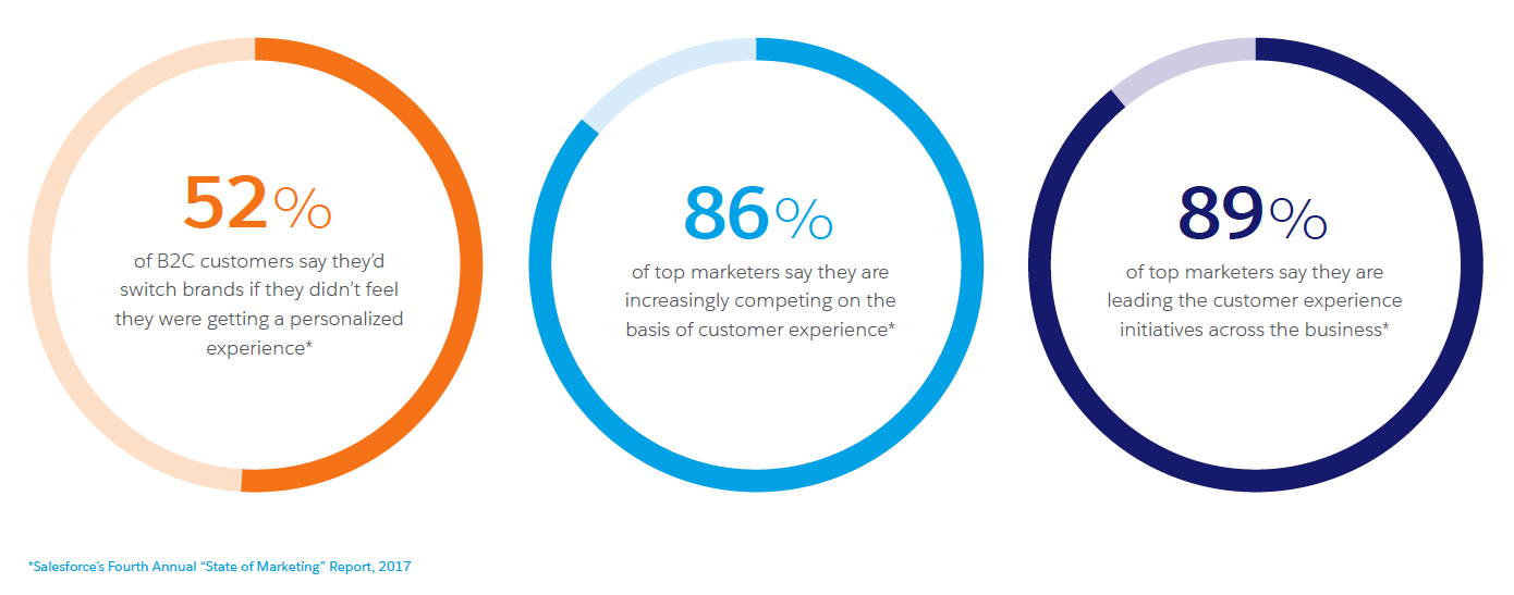 Customer experience statistics from the Salesforce 2017 State of Marketing report.