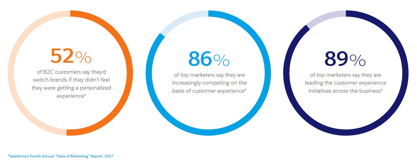 Statistiques d'expérience client du rapport Salesforce sur l'état du marketing (2017).