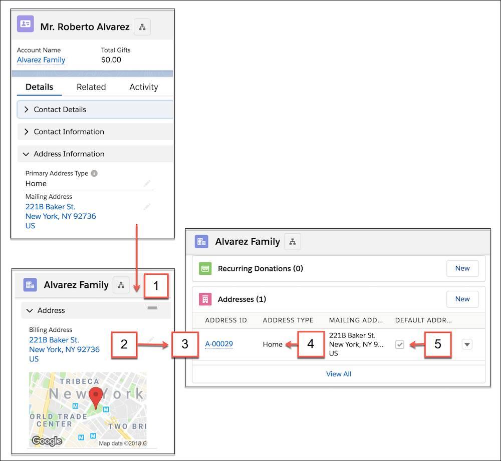 Schéma d'un enregistrement de contact, d'un enregistrement de compte et d'une liste associée Adresse