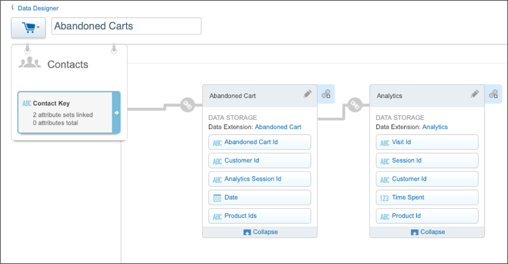 In the Abandoned Carts attribute group, the Abandoned Cart and Analytics data extensions are linked.