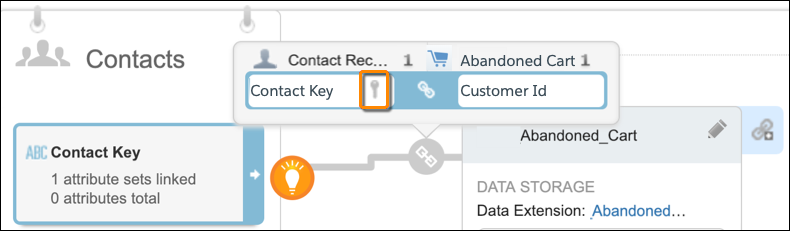 The relationship details between Contacts and the Abandoned Cart attribute sets with an orange circle around the key icon.