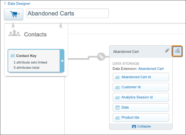 In the Abandoned Carts attribute group, Contacts links to the Abandoned Cart data extension. There's an orange circle around the Add Relationship button.