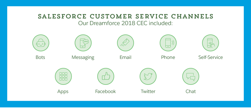 Salesforce Customer Service Channels. Our Dreamforce 2018 CEC included: bots, messaging, email, phone, self-service, apps, Facebook, Twitter, and chat.