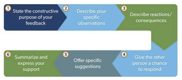 A flow chart showing the stages previously outlined in the content: State your purpose, describe observations, describe consequences, give them a chance to respond, offer suggestions, and summarize your support.