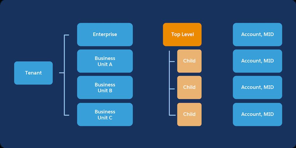 Mandantendiagramm für Enterprise 2.0