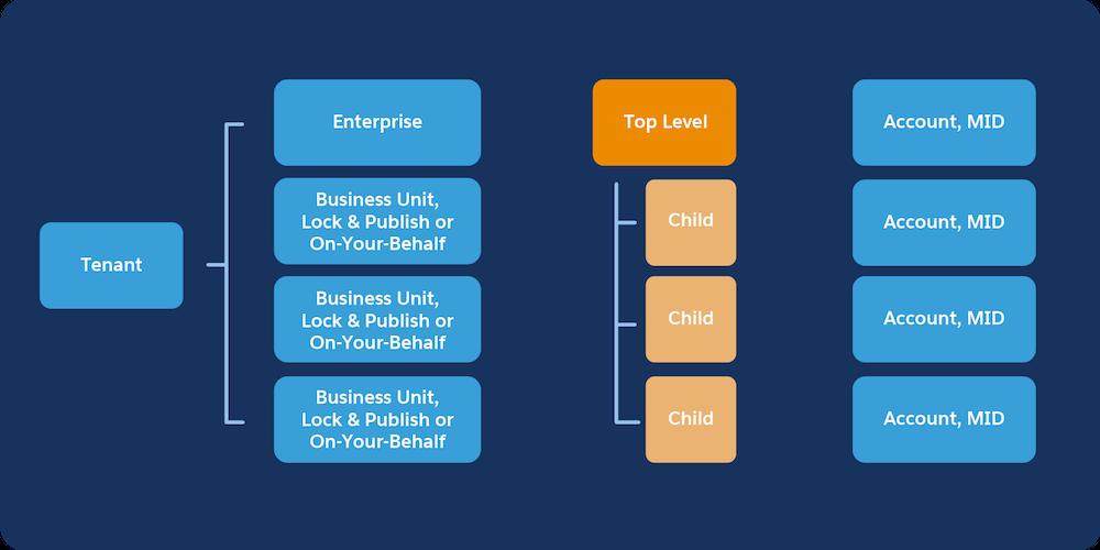 Mandantendiagramm für Enterprise