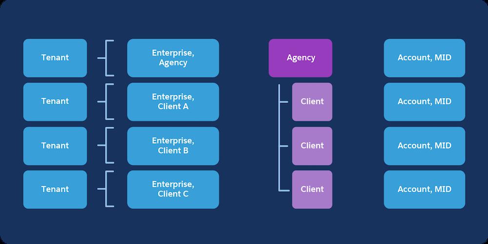 Diagrama de arrendatario de agencia