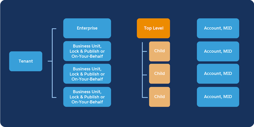Enterprise tenant diagram