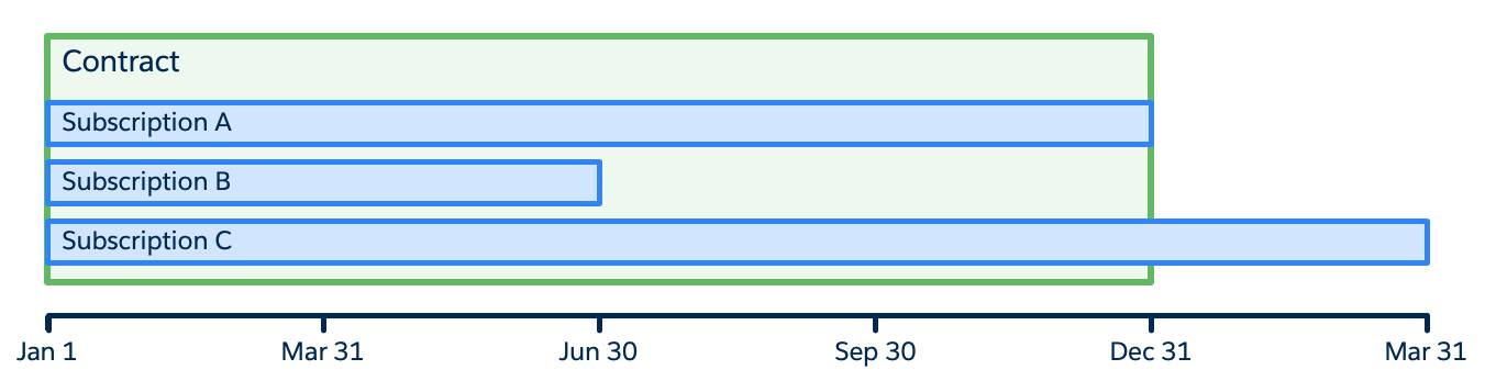 Diagram of contract with three subscriptions, each with a different end date.