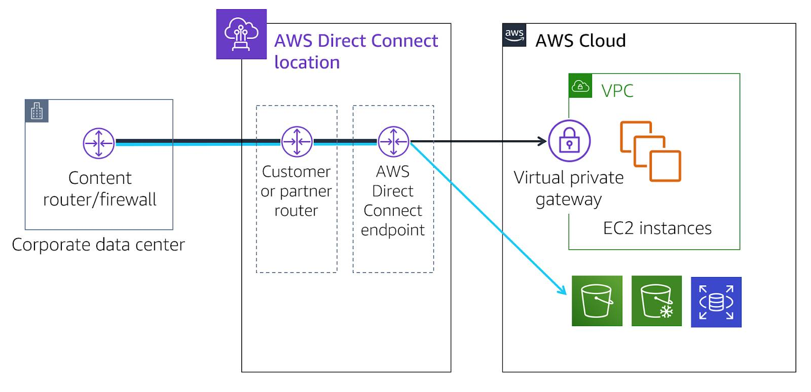 Diagram showing corporate data center connecting to AWS Direct Connect location router, then an AWS Direct Connect endpoint, then separately to EC2 instances in a VPC and AWS services outside of the VPC