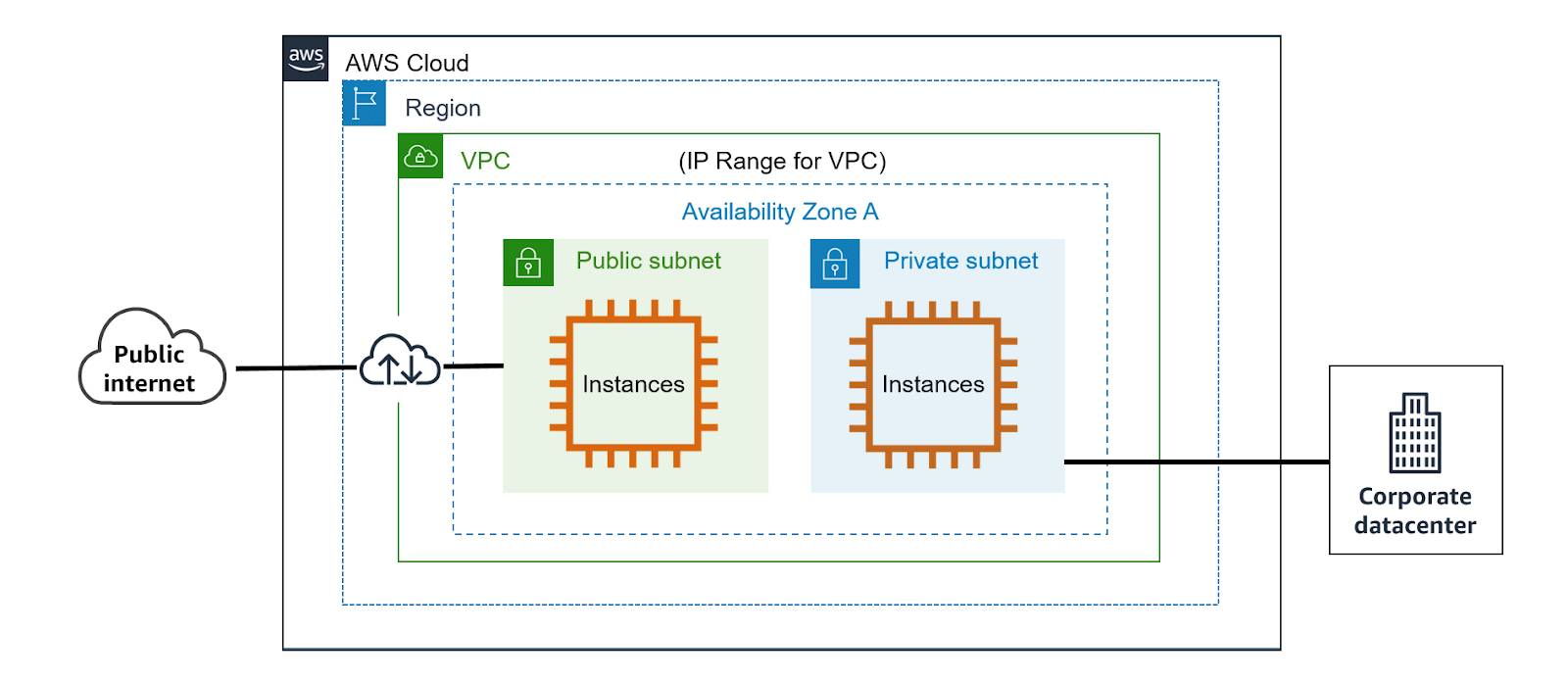 The public Internet connecting to a public subnet and a corporate datacenter connecting to a private subnet, both within a VPC inside an AWS Region