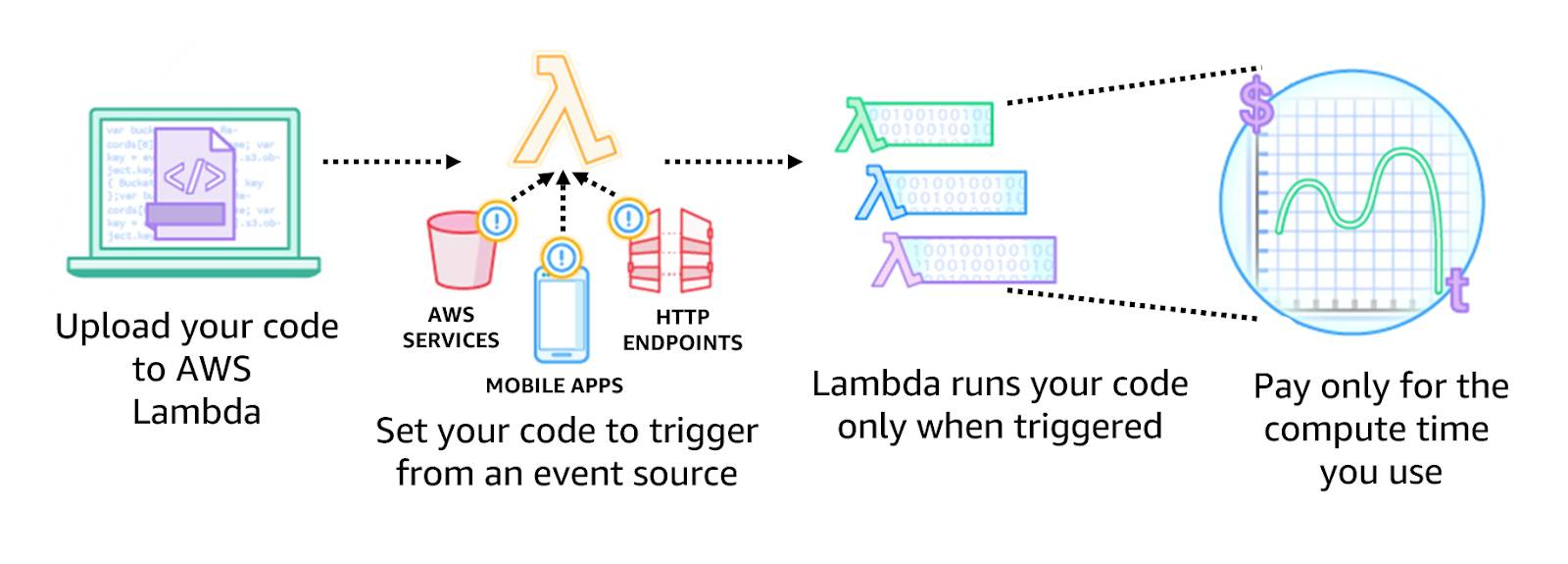Graphic showing a series of steps: Upload your code to AWS Lambda. Set your code to trigger from an event source such as AWS services, mobile apps, or HTTP endpoints. Lambda runs your code only when triggered. You only pay for the compute time you use.
