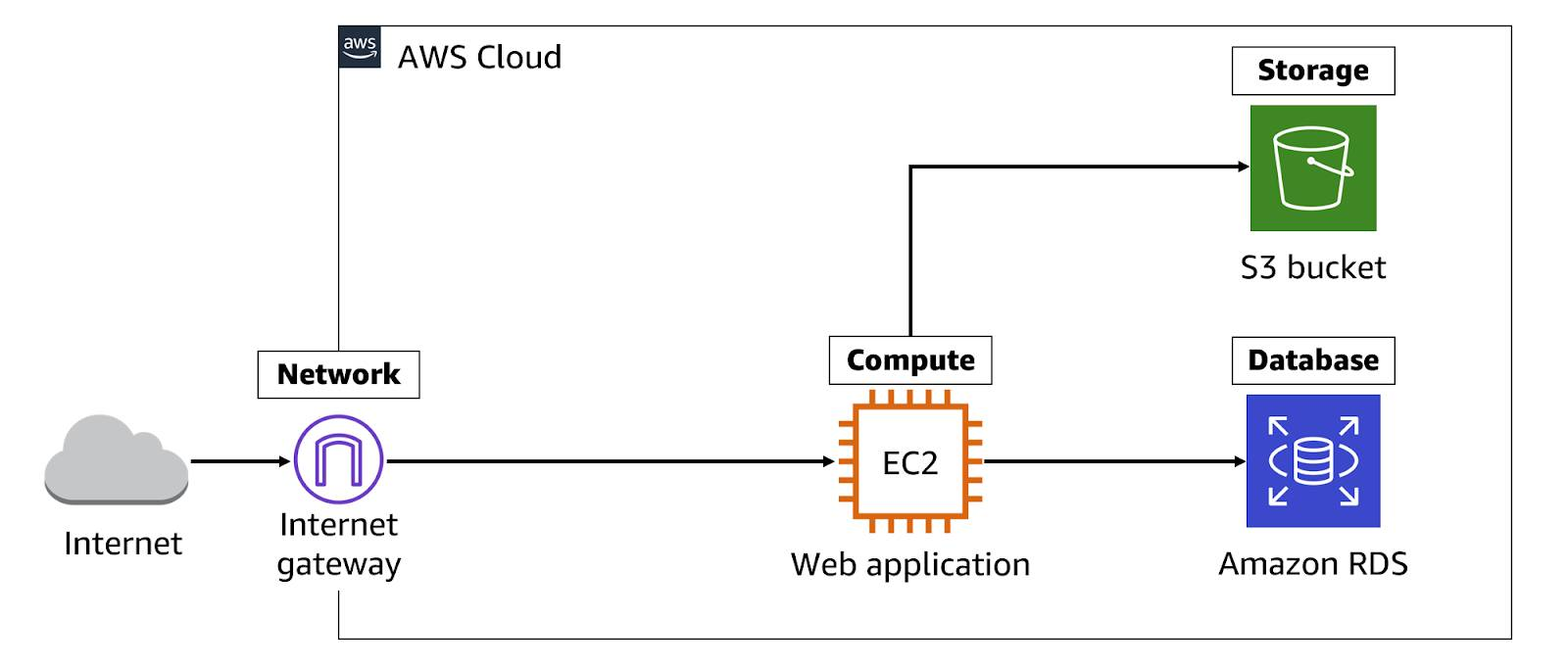 An architecture diagram showing the Internet pointing to an Internet gateway network service in the AWS Cloud, connecting to an Elastic Compute Cloud web application, which is pointing to a Simple Storage Service bucket containing static content and an Amazon Relational Database Service.