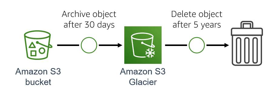 Diagram showing an object being archived from an Amazon S3 bucket to Amazon S3 Glacier after 30 days and then being deleted after 5 years