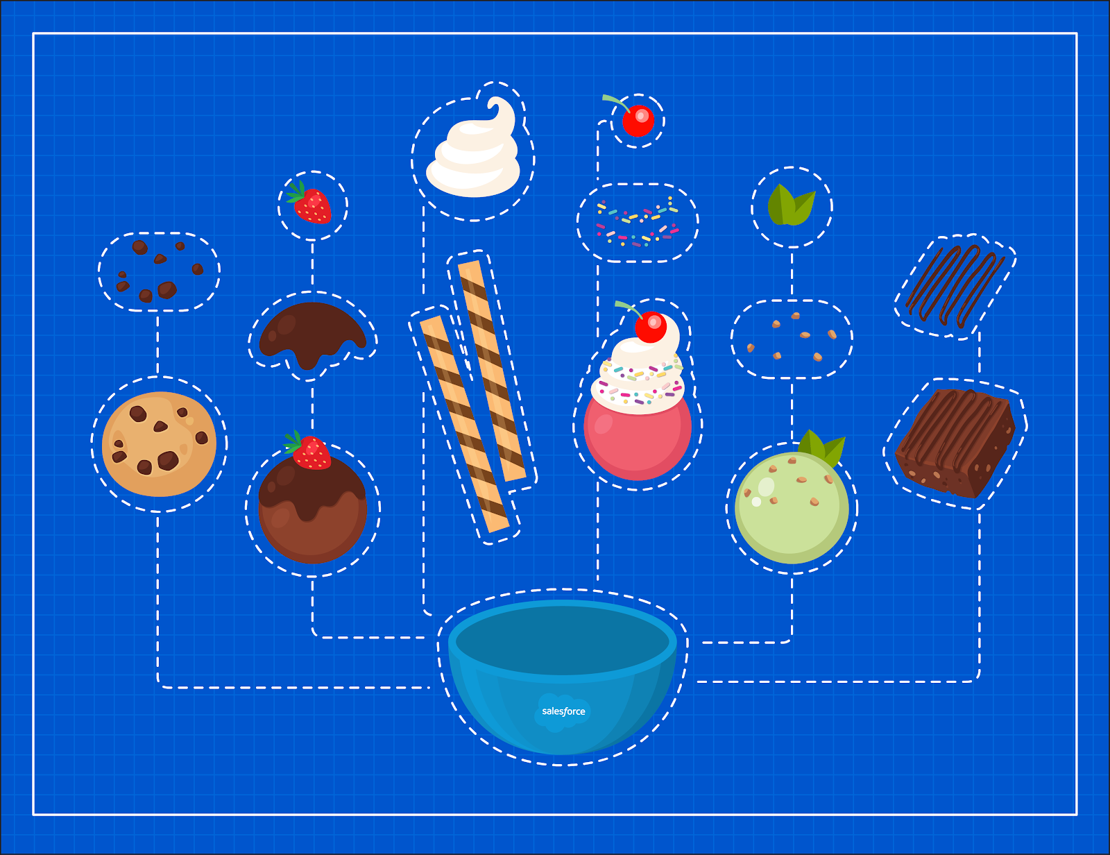 A blueprint showing CumulusCI project components represented by parts of a sundae.
