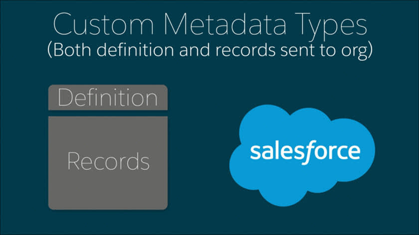 Custom metadata types definitions and records diagram.