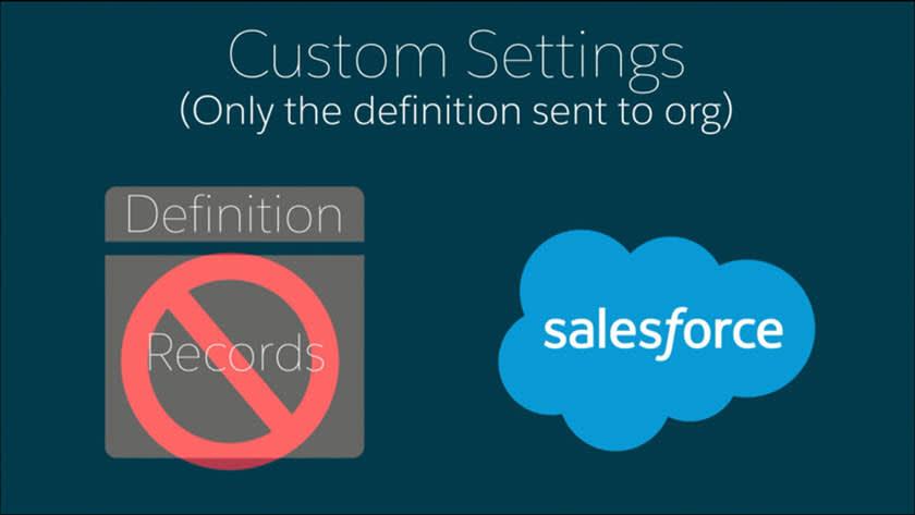 Custom settings definitions diagram.