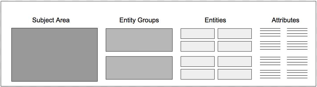 CIM components depicted as nested content boxes in order of hierarchy: subject area, entity groups, entities, and attributes.