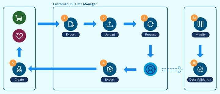 A diagram demonstrating the steps for how data flows from sources to Customer 360 Data Manager to create global profiles and display them back out in source systems.